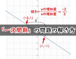 誰でも簡単にわかる一次関数(2)