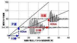 地震学習の強い味方!|これだけの知識で、地震は君の得意分野だ